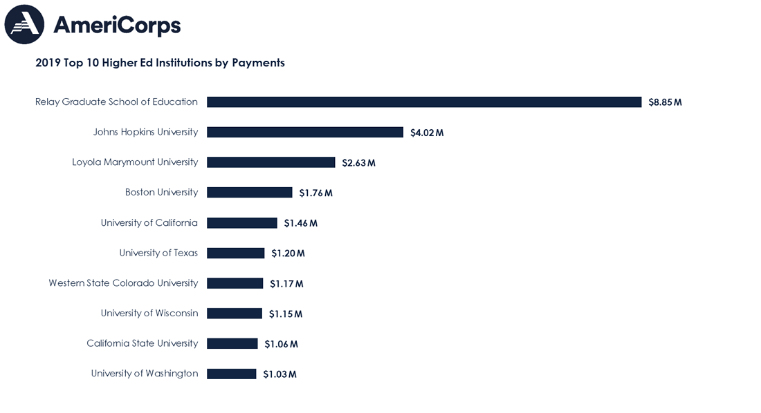 Top 10 higher ed institutions by payments